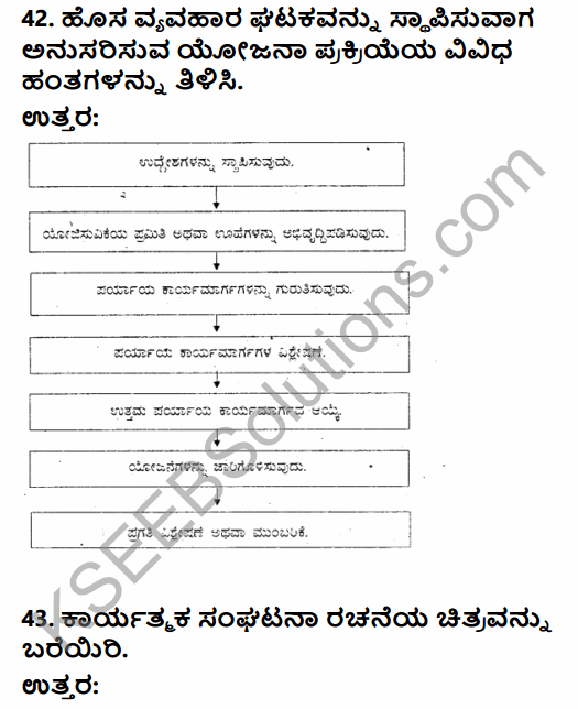2nd PUC Business Studies Model Question Paper 1 with Answers in Kannada 37