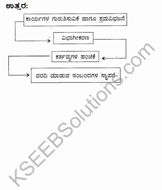2nd PUC Business Studies Model Question Paper 3 with Answers in Kannada 42