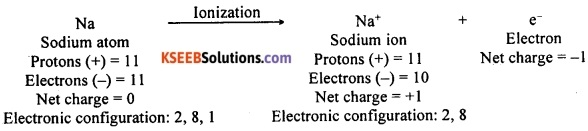 KSEEB Class 10 Science Important Questions Chapter 3 Metals and Non-metals 14