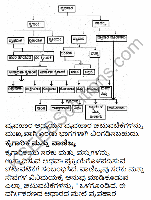 1st PUC Business Studies Question Bank Chapter 1 Nature and Purpose of Business in Kannada 11