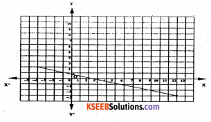 KSEEB Solutions for Class 8 Maths Chapter 14 Introduction of Graphs Additional Questions 3