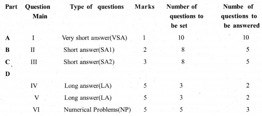 Karnataka 2nd PUC Physics Weightage to Content Subject Units 1