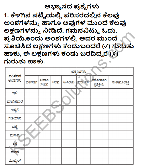 KSEEB Solutions for Class 5 EVS Chapter 1 Living World in Kannada 1