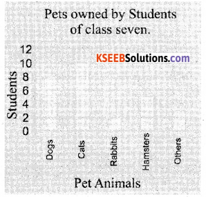 KSEEB Solutions for Class 7 Maths Chapter 3 Data Handling Ex 3.3 1