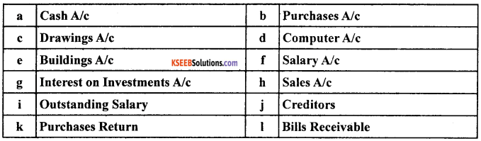 1st PUC Accountancy Model Question Paper 4 with Answers image - 1