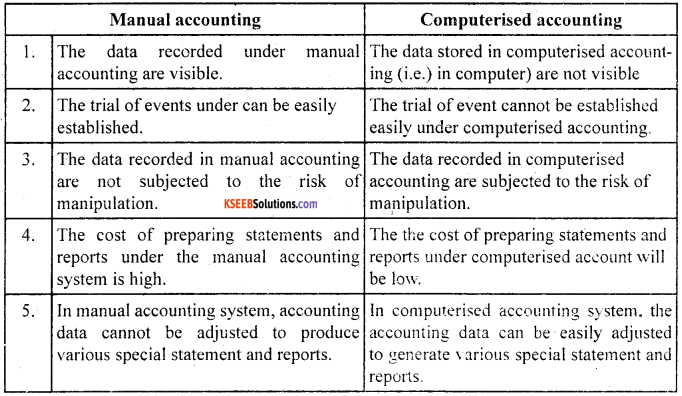 1st PUC Accountancy Model Question Paper 4 with Answers image - 12