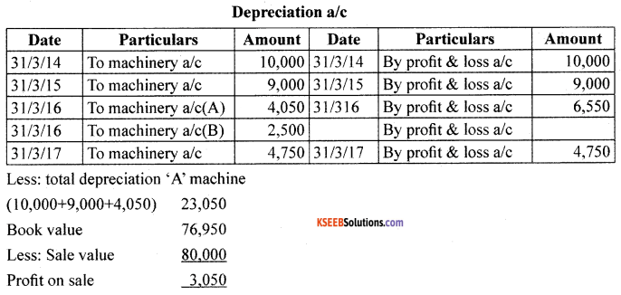 1st PUC Accountancy Model Question Paper 6 with Answers image - 18