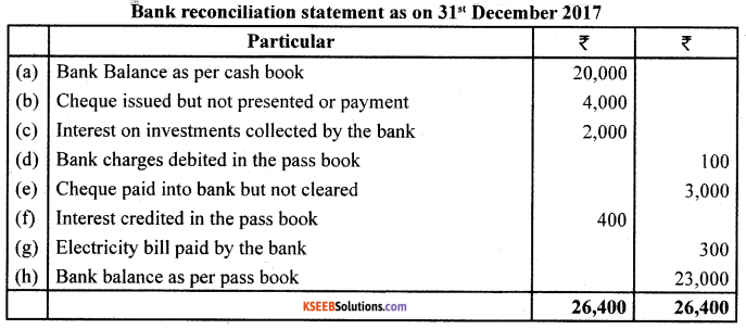 1st PUC Accountancy Previous Year Question Paper March 2019 (North) image - 10