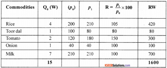 1st PUC Economics Model Question Paper 1 with Answers img 13