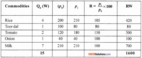 1st PUC Economics Model Question Paper 3 with Answers img 11