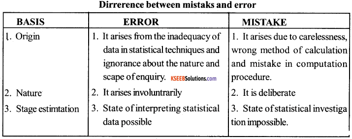 1st PUC Economics Question Bank Chapter 3 Organisation of Data image - 22