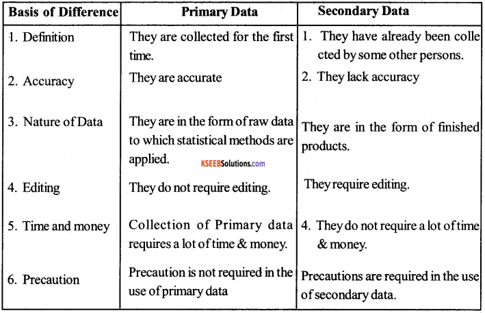 1st PUC Economics Question Bank Chapter 9 Uses of Statistical Methods imagev -1