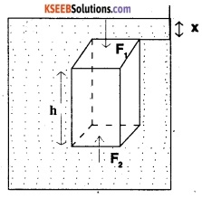1st PUC Physics Question Bank Chapter 10 Mechanical Properties Of Fluids img 19