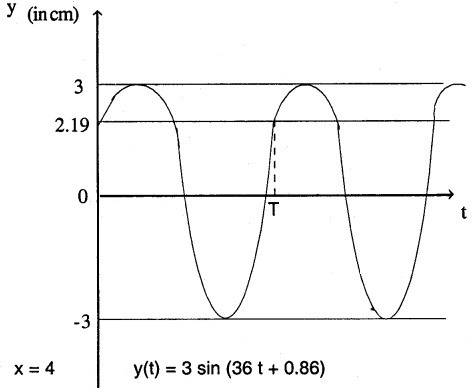 1st PUC Physics Question Bank Chapter 15 Waves img 2
