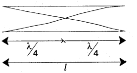 1st PUC Physics Question Bank Chapter 15 Waves img 8