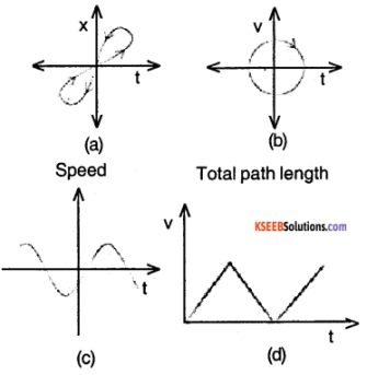1st PUC Physics Question Bank Chapter 3 Motion in a Straight Line img 9
