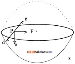 1st PUC Physics Question Bank Chapter 8 Gravitation img 5
