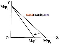 2nd PUC EconomicsModel Question Paper 1 with Answers image - 9