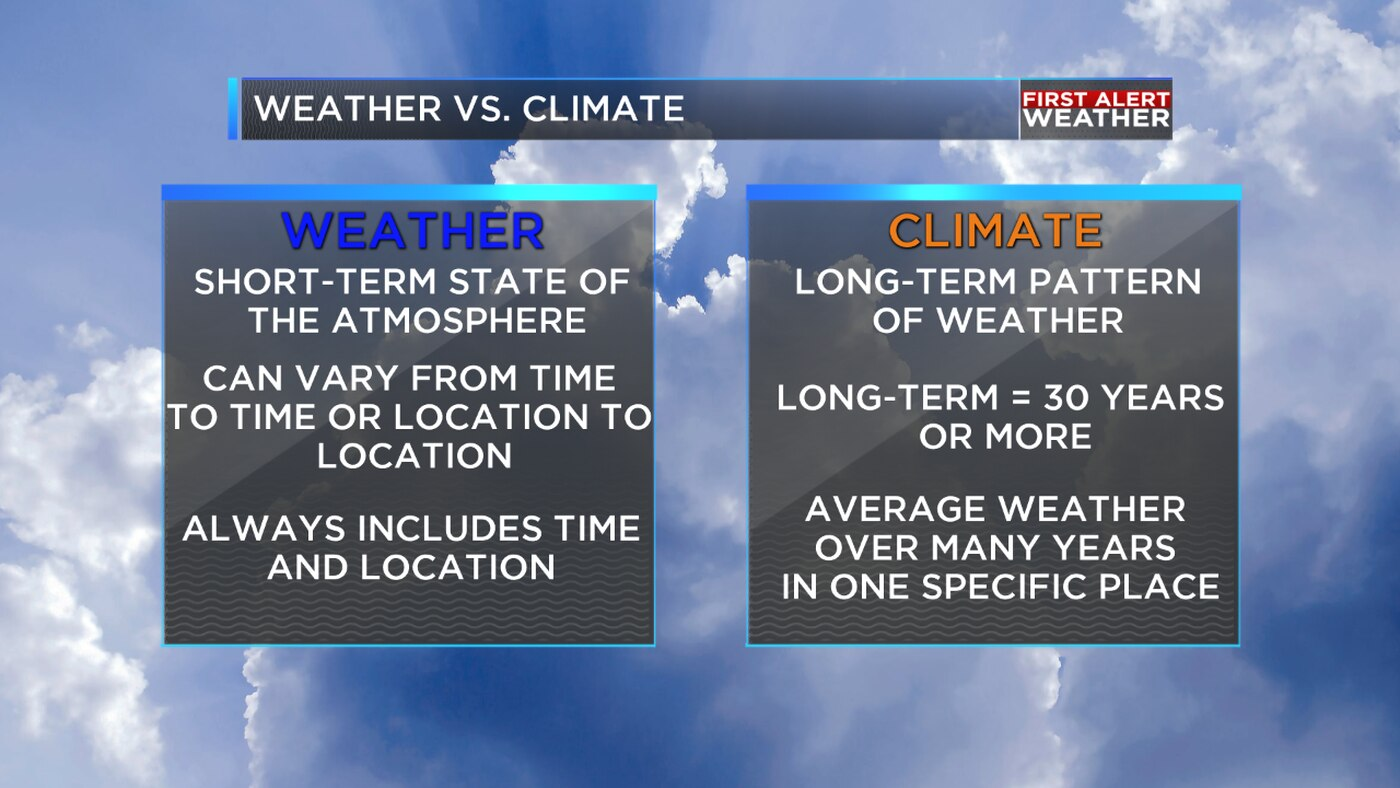 Weather Or Not Weather Vs Climate