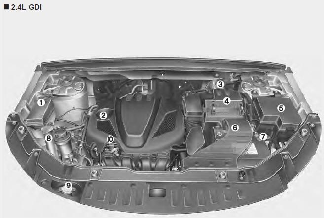 Kia Sorento 2011 Engine Compartment Fuse Box Diagram