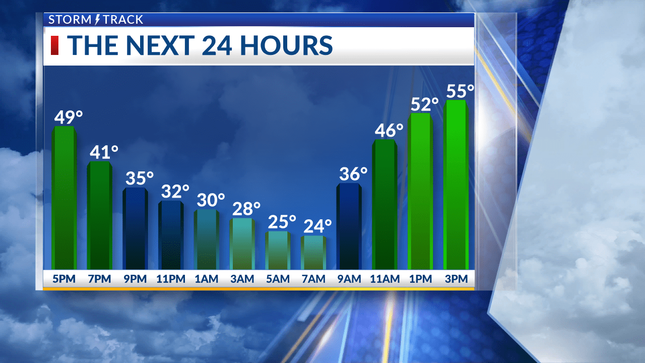 Quiet evening ahead with a warming trend for this week