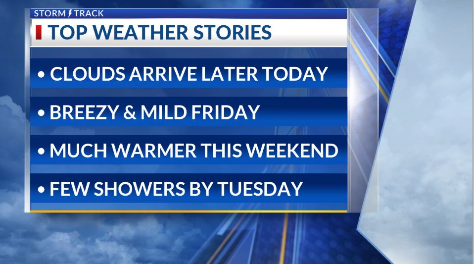 Clouds drift across today ahead of much warmer air for Friday and the weekend