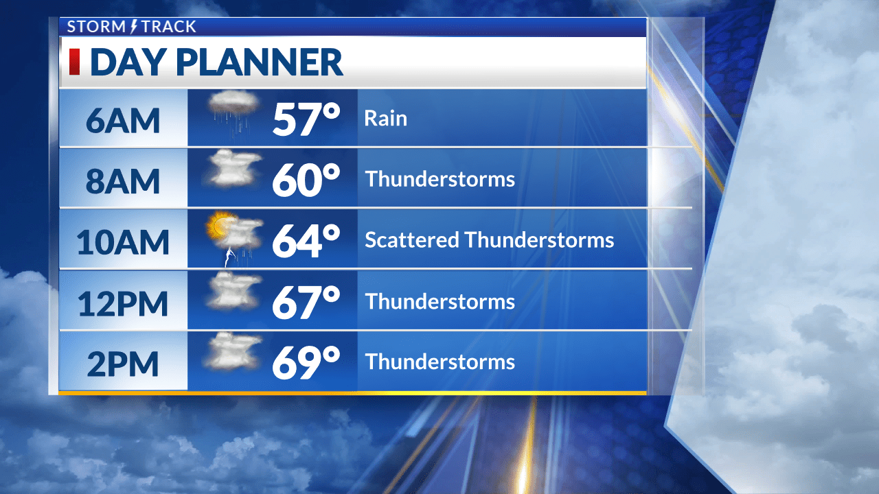 Scattered showers and thunderstorms today with comfortable temperatures