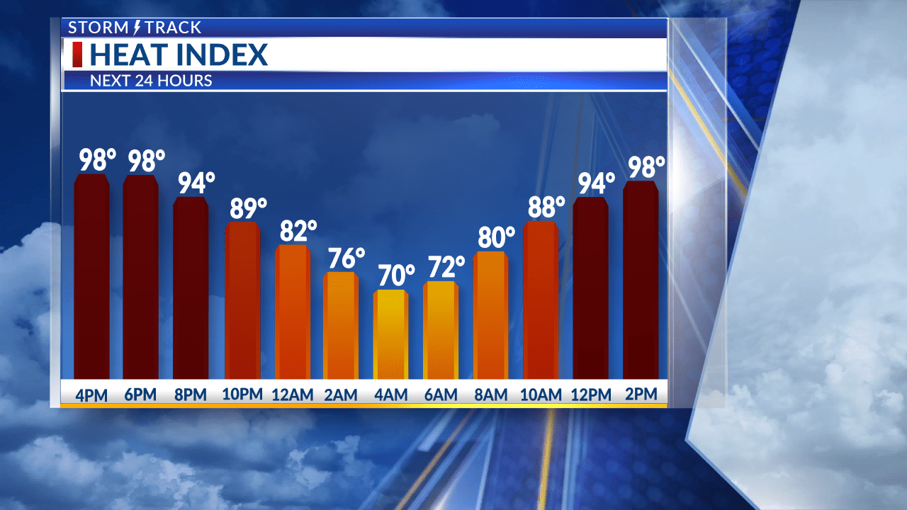 Another nice evening expected with even warmer temperatures tomorrow