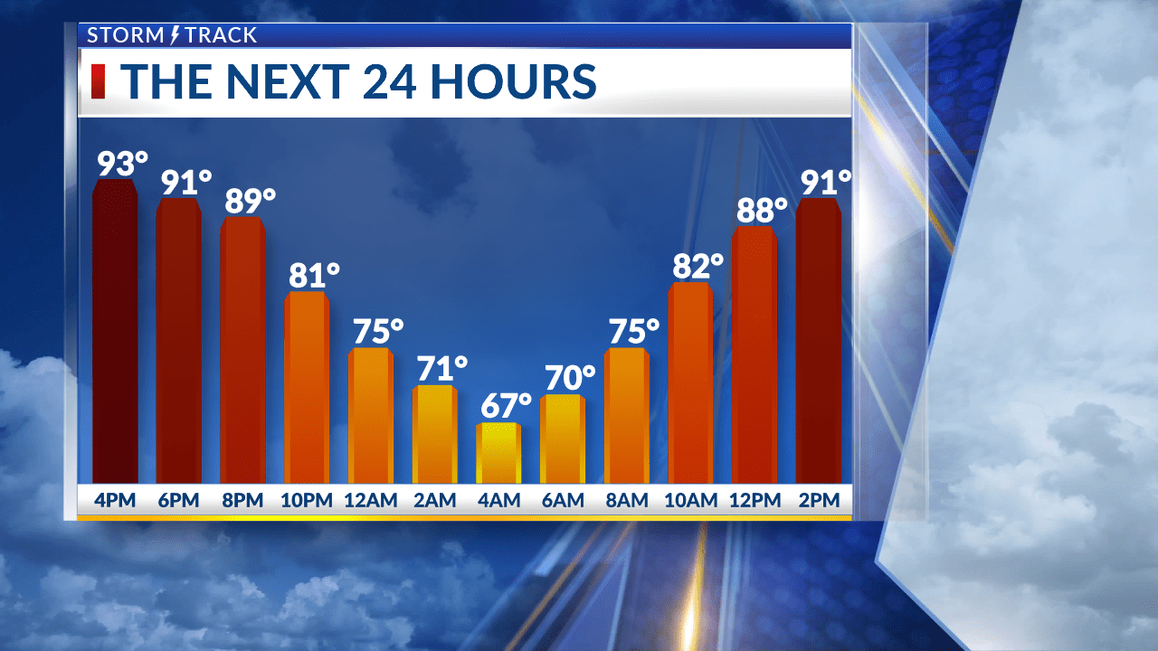 Quiet and warm conditions expected this evening with plenty of sunshine tomorrow