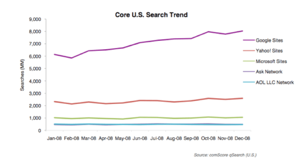 Core US Search Trends
