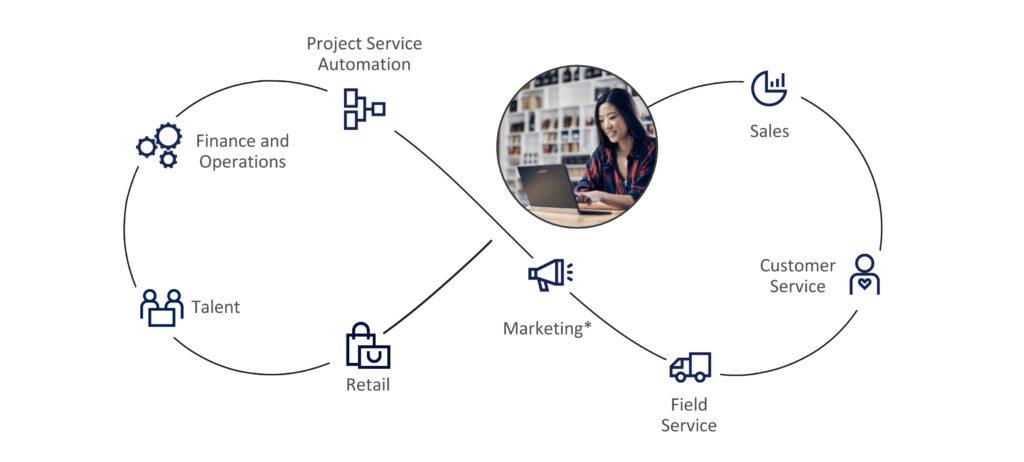 Microsoft Dynamics 365- KTL Solutions, Inc.