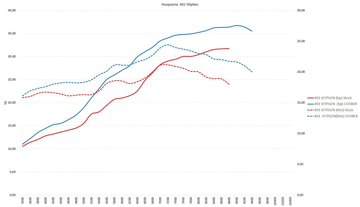 AOMC.mx: AMP Performance ECU Vitpilen/Svartpilen 401