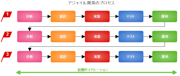 アジャイル開発プロセス