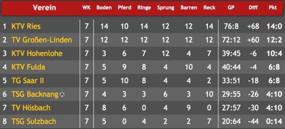 Tabelle 3. Bundesliga Turnen Saison 2016