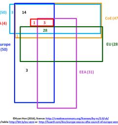 europe eea eu efta council of europe venn diagram [ 949 x 867 Pixel ]