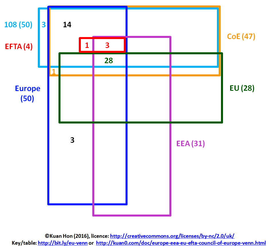 medium resolution of europe eea eu efta council of europe venn diagram