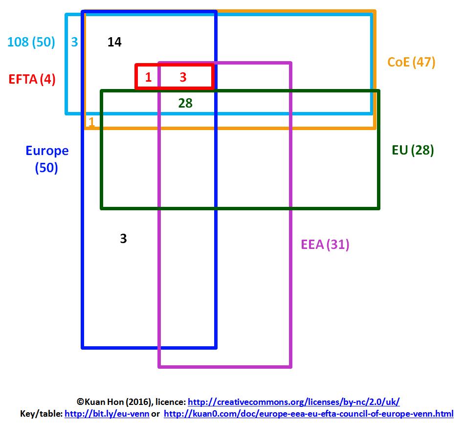 hight resolution of europe eea eu efta council of europe venn diagram