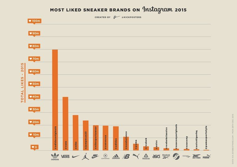 Most Like Sneaker Brands in 2015 [Instagram]