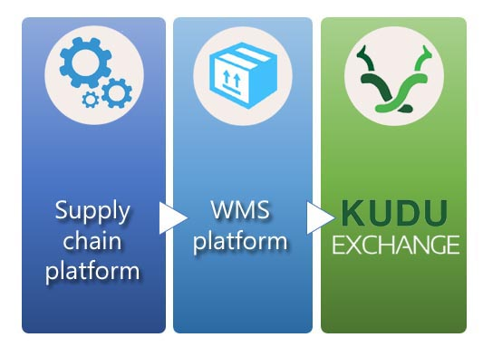 Kudu - Built on a supply chain and fulfillment foundation