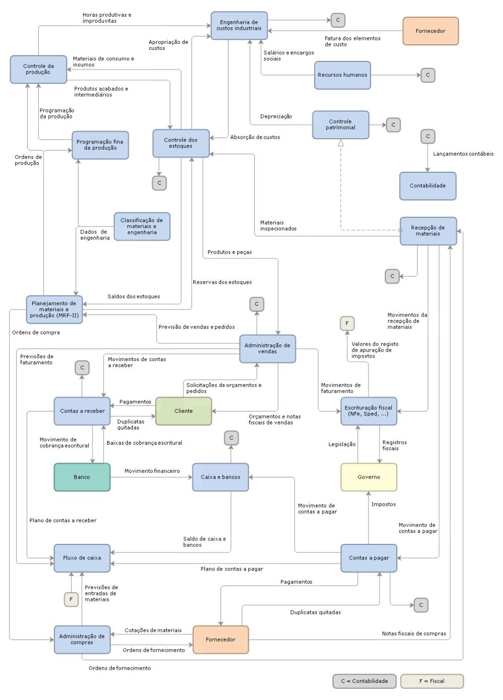 medium resolution of diagrama ind strias