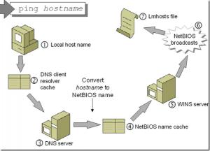 Hostnameresolution