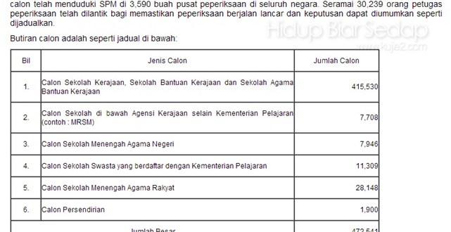 Keputusan SPM 2012 Keluar 21 Mac 2013