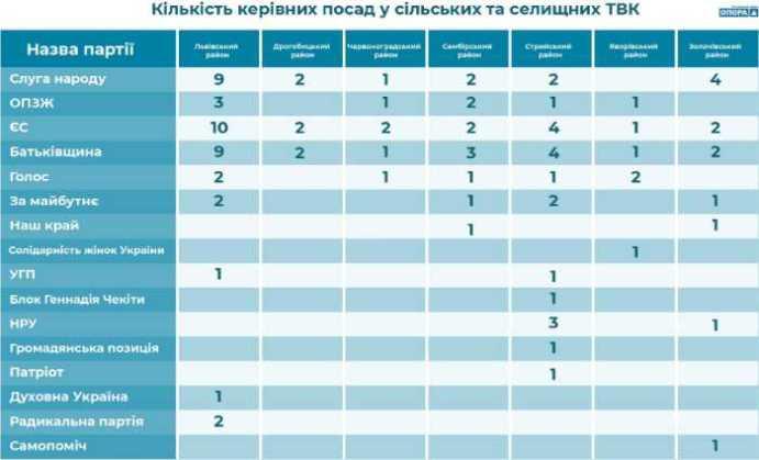 На Львівщині сформували 16 селищних та 18 сільських ТВК