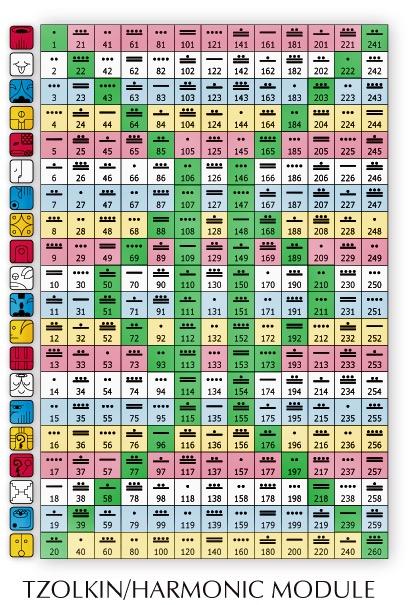 13の月の暦 時空のサーファークラス