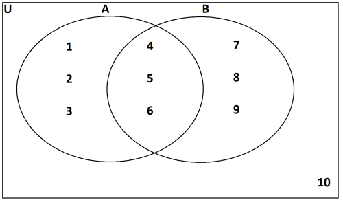 small resolution of two sets having some elements in common are overlapping sets in the given venn diagram 4 5 6 are common elements in both sets a and b then a and b are
