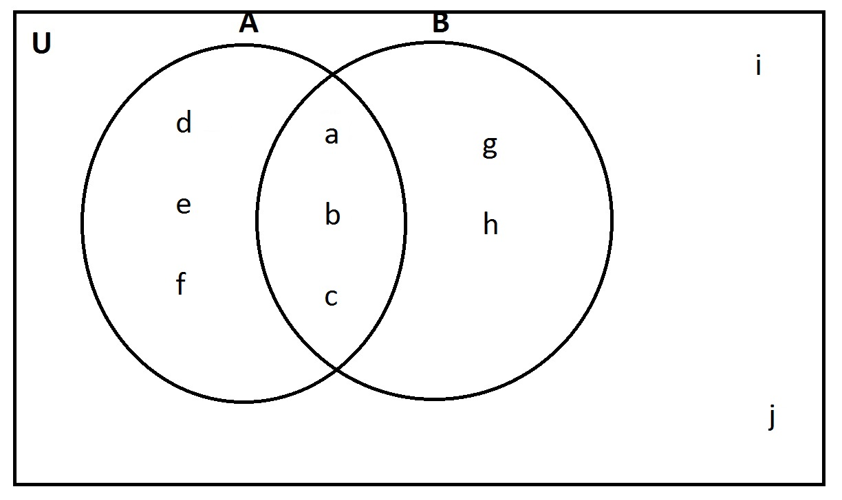 hight resolution of here in the given venn diagram