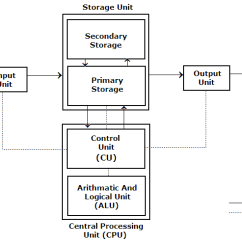 What Is Computer Explain With Block Diagram Chevy Wiring Harness Components Of System Input Output Processor And Storage Computersystem