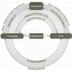 Circular Flow Diagram With Government Sector Teeth Wisdom Of Income And Expenditure In Three Four Economy | Kullabs.com