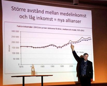Polariseringen skapar fattigdom i Sverige