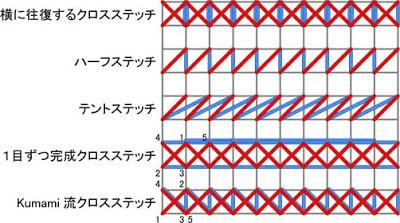 ステッチによる糸の使用量の違い
